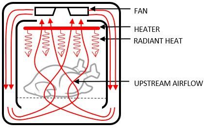 Công nghệ Rapid Air là gì